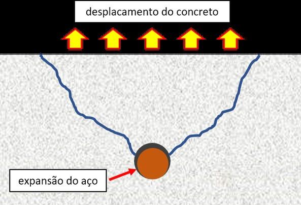 Carbonatação do concreto2